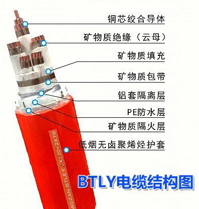 NG-A(BTLY)防火电缆