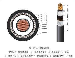 YJV62电力电缆